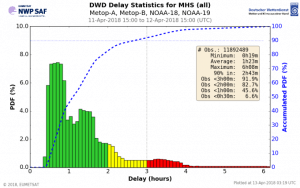 Data Availability and Timeliness Monitoring